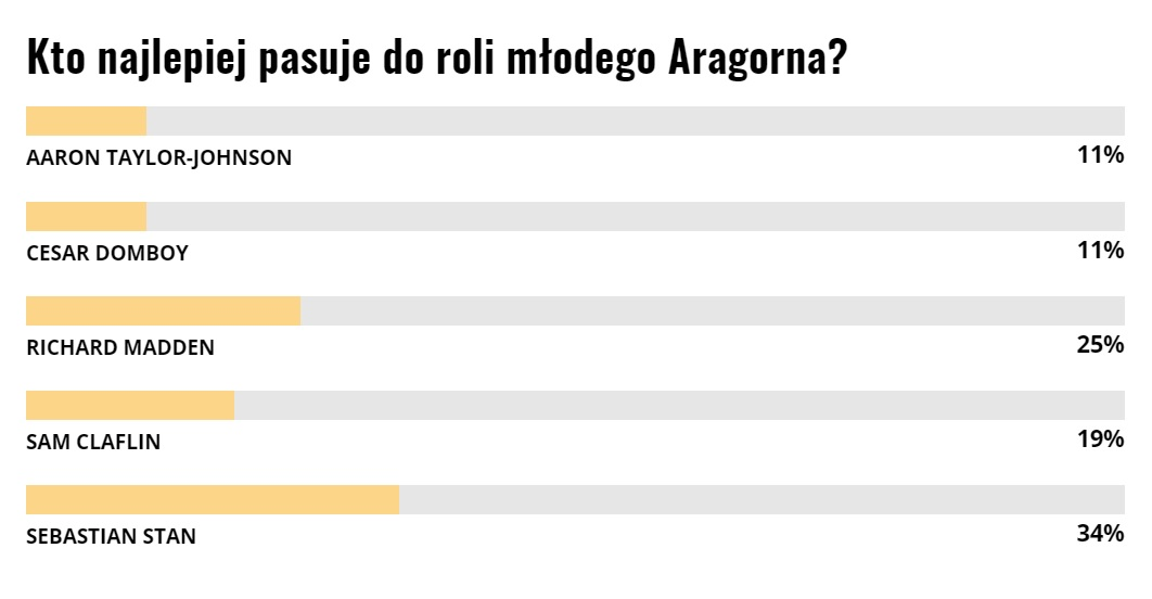 Aragorn sonda