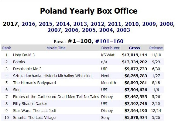 BOX Office 2017 Polska