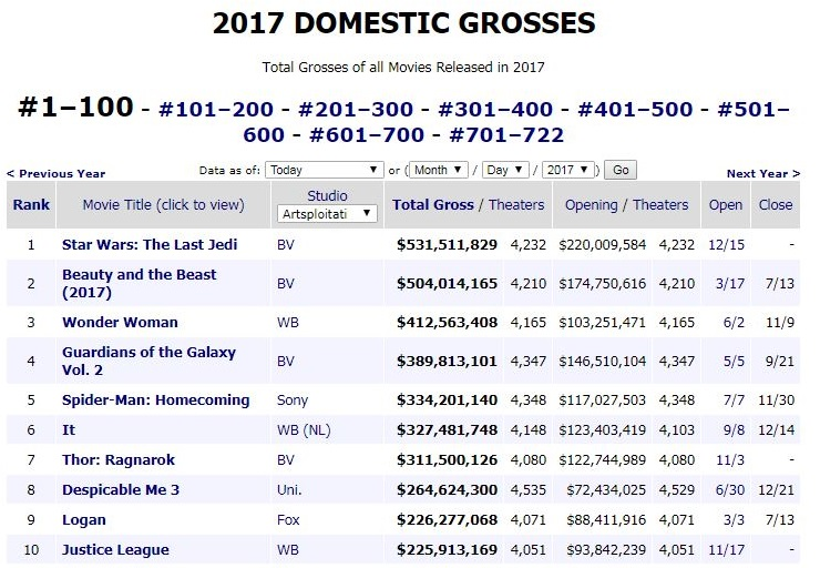 BOX Office 2017