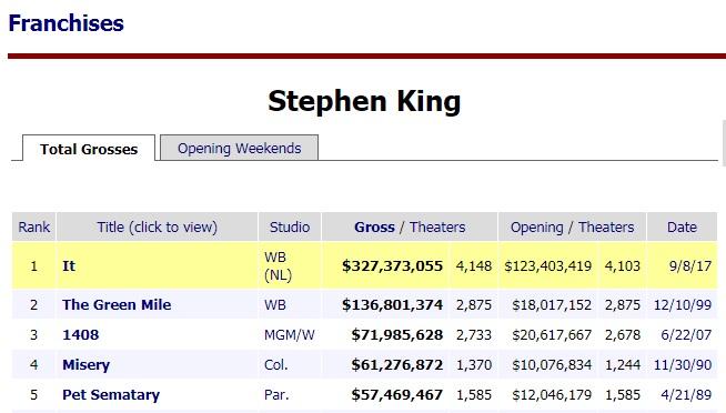 box office horrory kinga