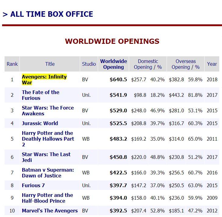 box office weekend
