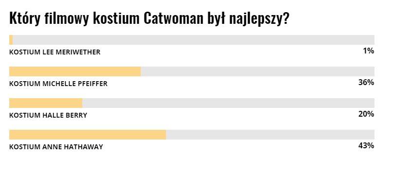 Catwoman kostium ranking