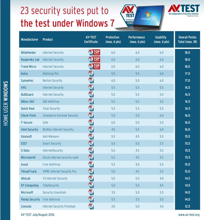 foto: av-test.org