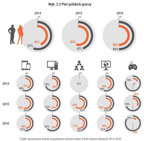 foto: Kondycja Polskiej Branży Gier'17