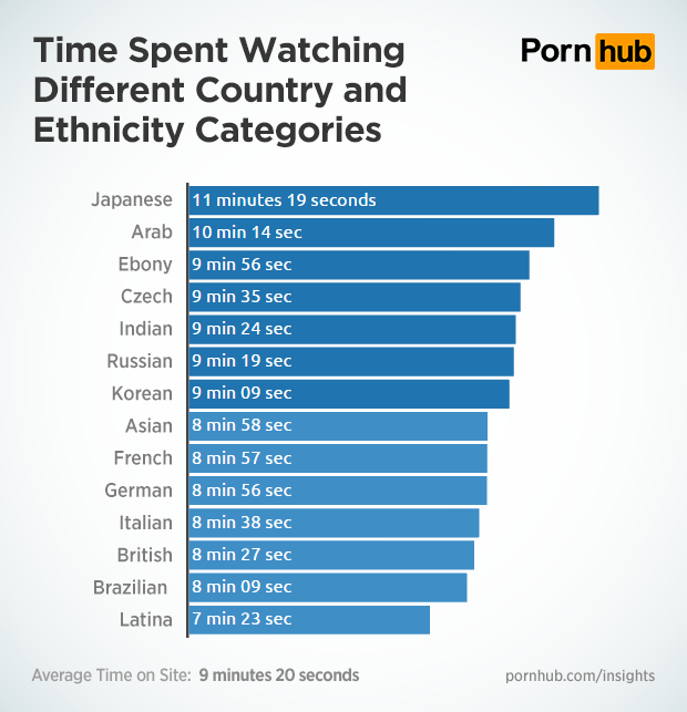 foto: pornhub.com/insights