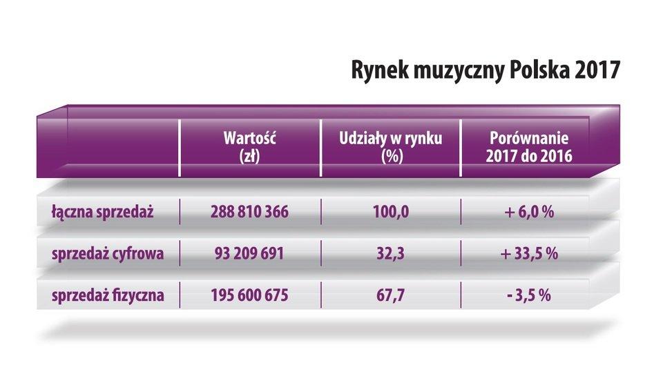Rynek muzyczny w Polsce w 2017