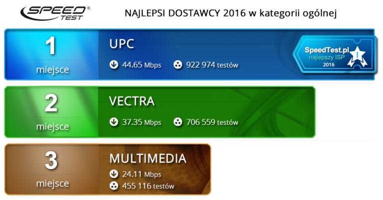 foto: speedtest.pl
