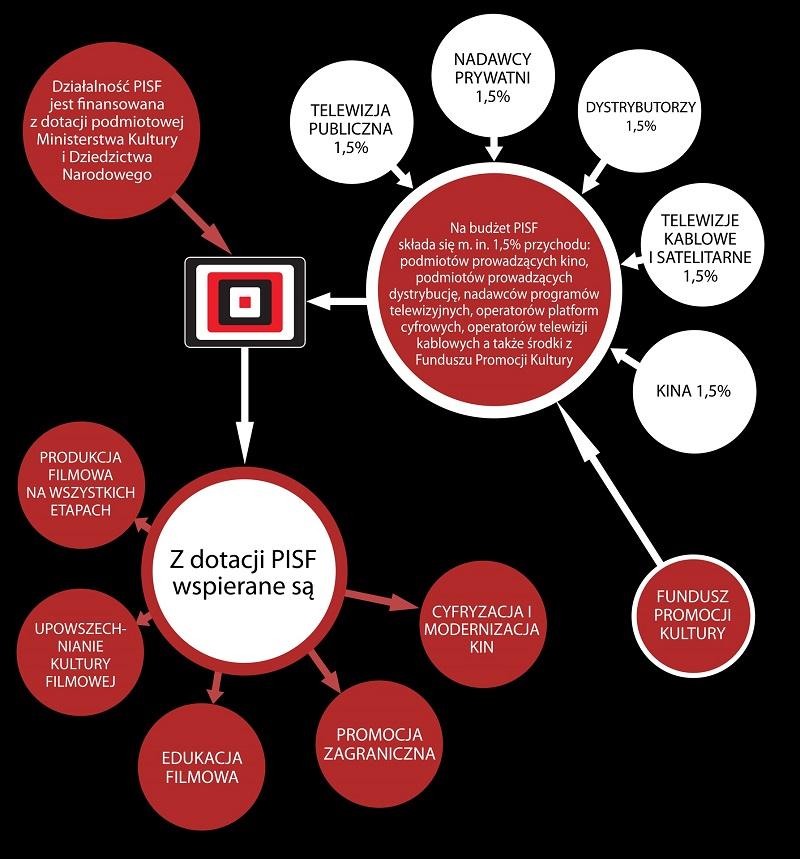 infografika_pisf_2017_1920_px