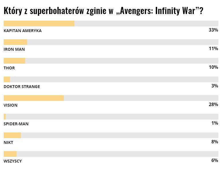 który z avengerów zginie