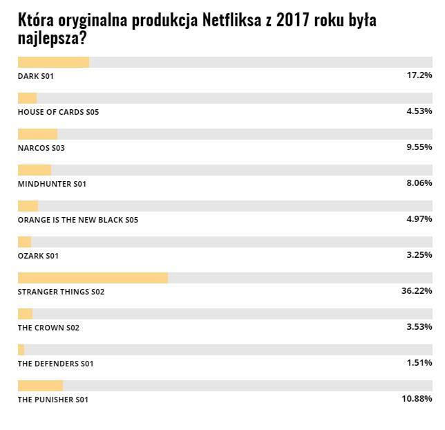najlepszy serial netflixa 2017 wyniki
