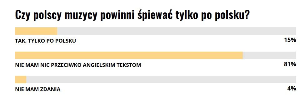 polscy artyści wyniki