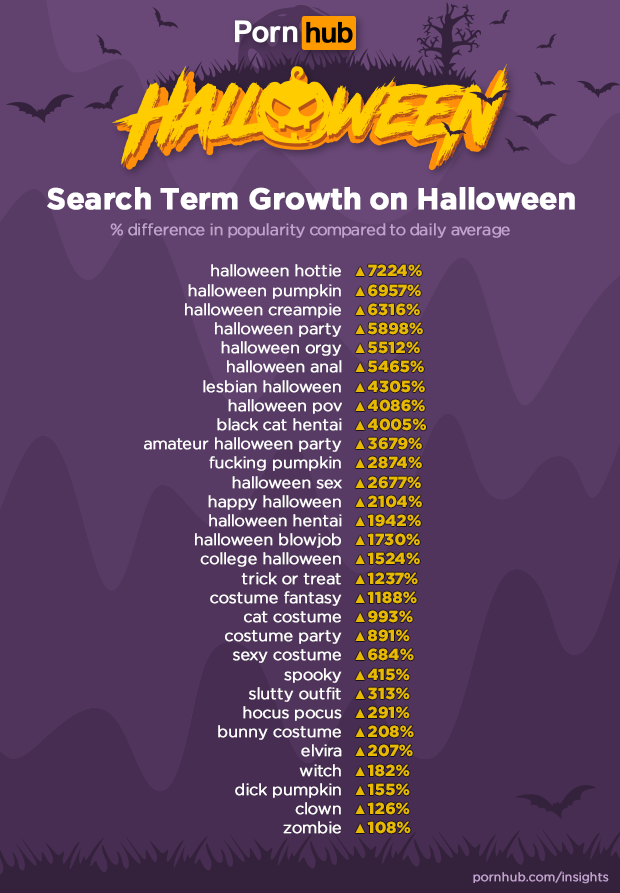 pornhub-insights-halloween-2019-search-term-growth