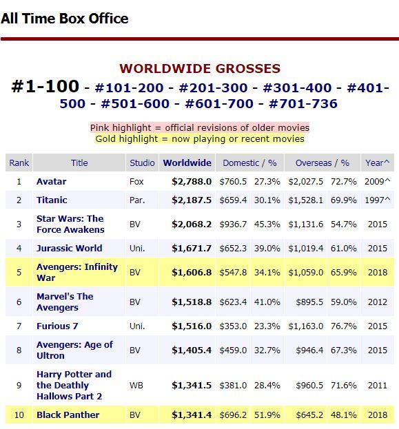 Top 10 najlepiej zarabiających filmów