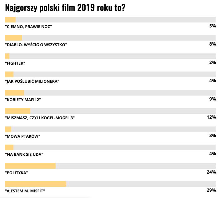 Top 10 najgorszych polskich filmów 2019
