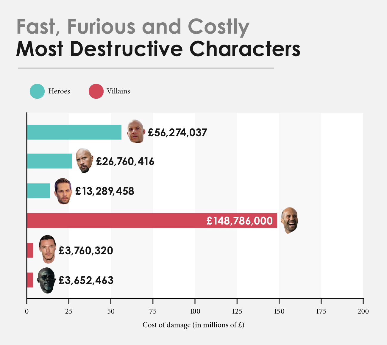 UK-Fast-and-Furious-Cost-of-Damage-by-Character