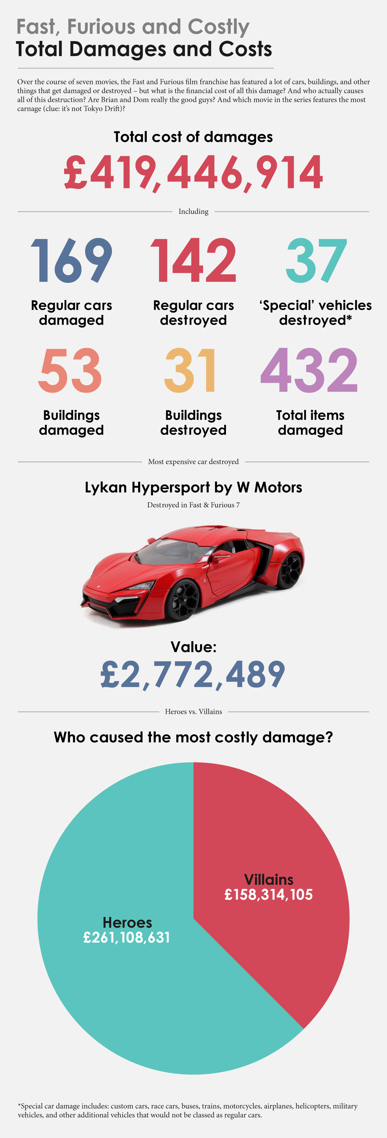UK-Fast-and-Furious-Total-Damage-and-Cost