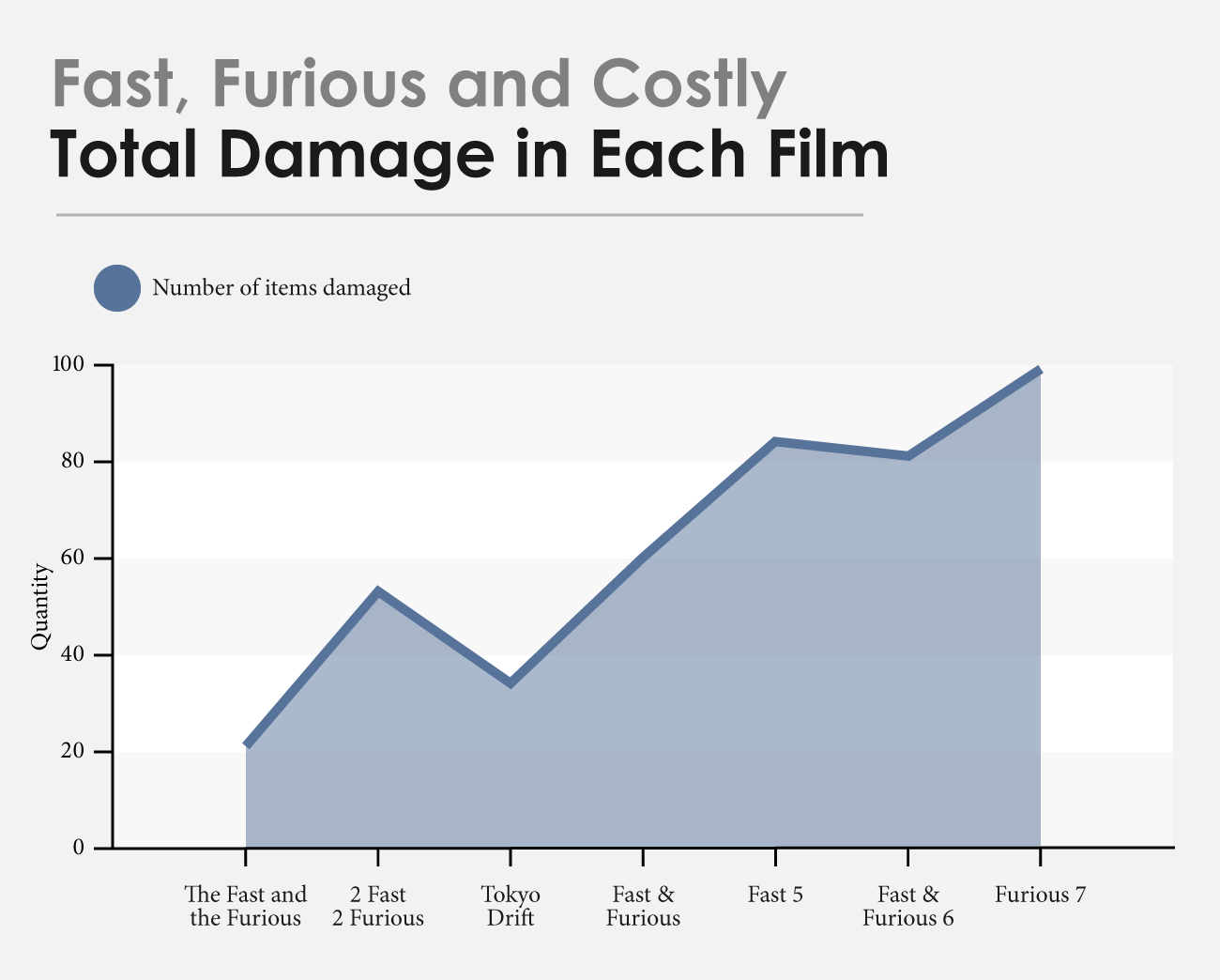 UK-Fast-and-Furious-Total-Items-Damaged