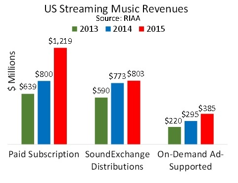 us_revenues2015-1