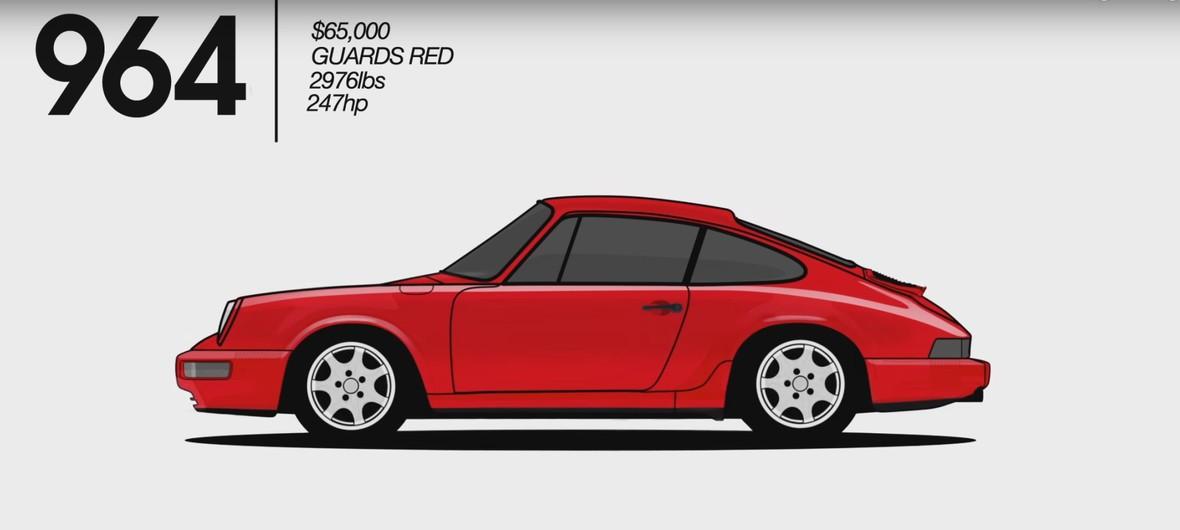 Ewolucja Porsche 911 w 90 sekund