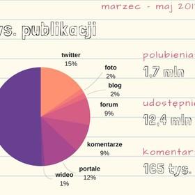 Najczęstsze błędy językowe w polskim internecie